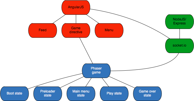 Phaser news building multiplayer games with angular tutorial image ccuart